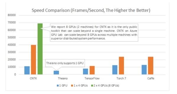 微软将人工智能成果CNTK 开源放上GitHub,称是运算速度最快的Toolkit
