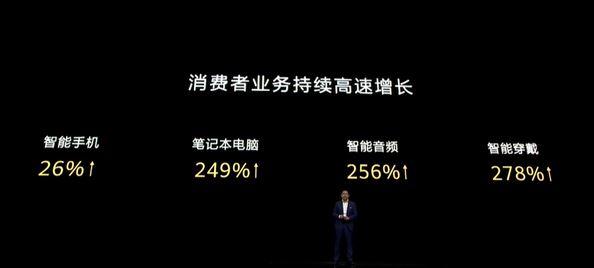 余承东:没有美国制裁 华为手机销量将突破3亿台
