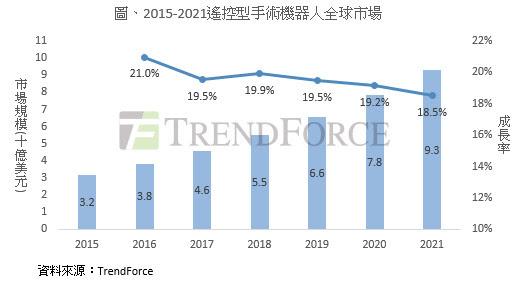 手术机器人市场极具成长潜力,2017~2021 年复合成长率高达19.3%