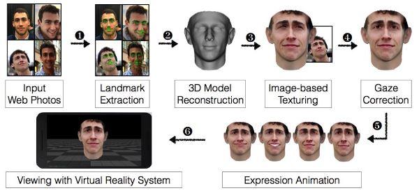 VR易容术如何欺骗脸孔识别系统
