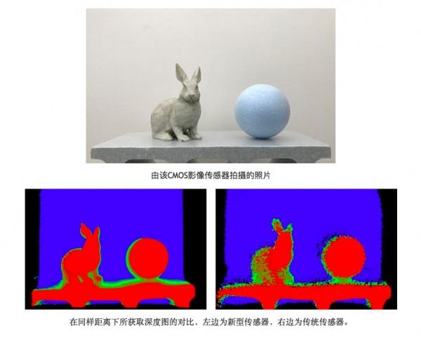 Sony发表新测距感测器,再度展现其光学实力