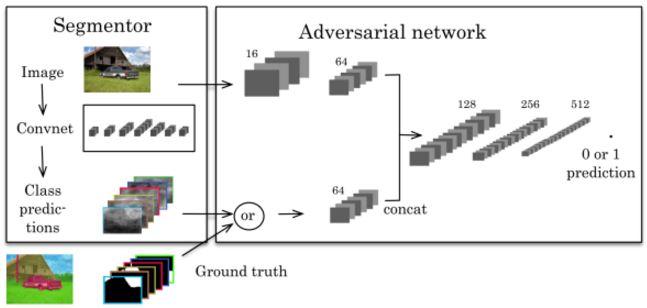 深度对抗学习在图像分割和超分辨率中的应用