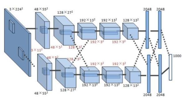【阿里集团卜居深度解析】卷积神经网络的硬件加速