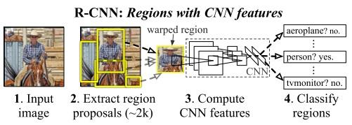 深度卷积神经网络在目标检测中的进展