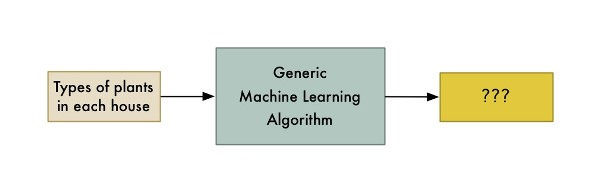 有趣的机器学习:最简明入门指南