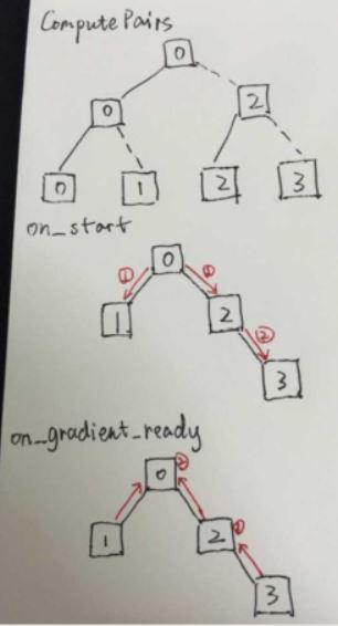 Caffe代码树型结构
